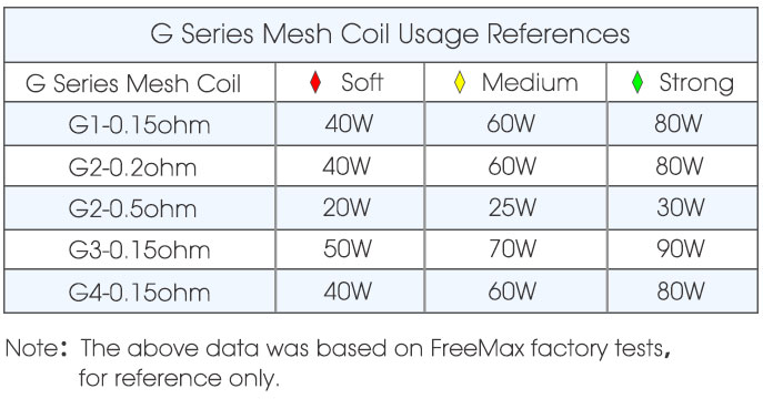 FreeMax Gemm 80W Kit 8